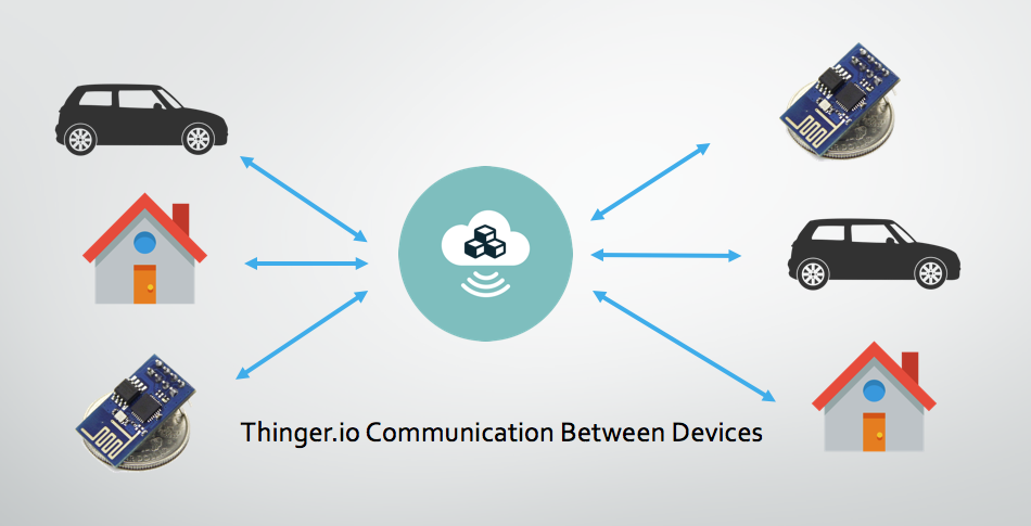 Communication Between Devices in IoT – Thinger io