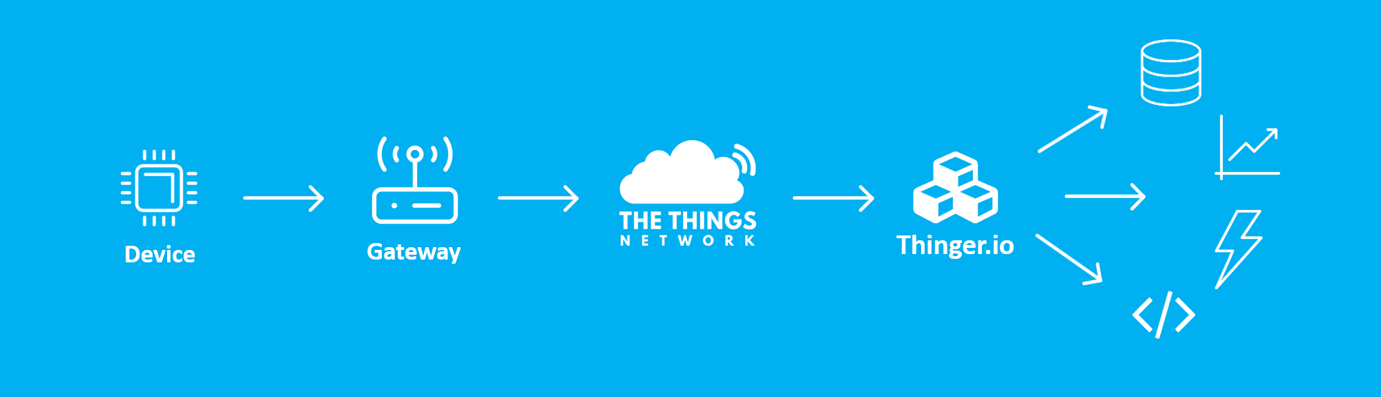 TheThingsNetwork & Thinger io IoT event! – Thinger io